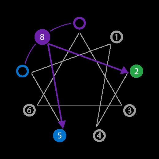 Enneagram Type Eight