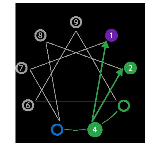 Enneagram Type Four